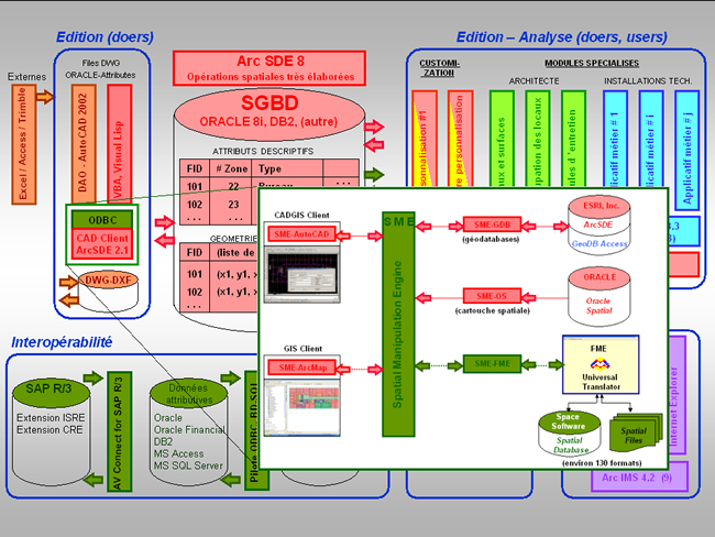 Communications sig 2005 for Architecture fonctionnelle exemple